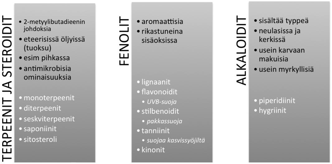 Sekundaarimetaboliitit